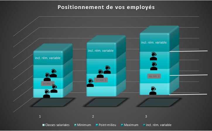 structure-salariale-talentbox-remuneration-quebec