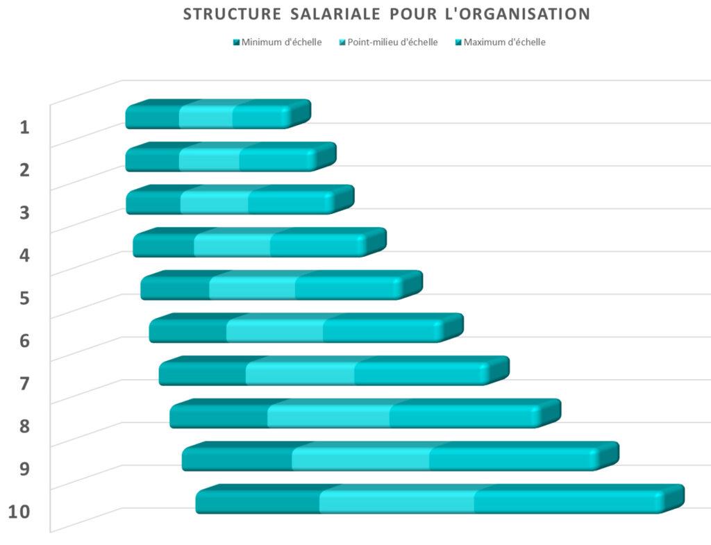 support-structure-salariale-talentbox-remuneration-quebec